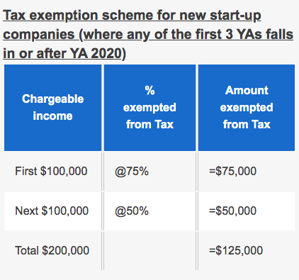 Singapore corporate tax rate for start up